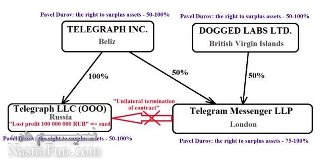 شرکت Telegraph مدعی است که تلگرام به دلیل اظهارات روزنبرگ با این شرکت قطع همکاری کرده و بابت آن درخواست غرامت ۱۰۰ میلیون روبل کرده است.