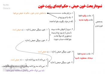 حیض و احکام آن- احکام بانوان