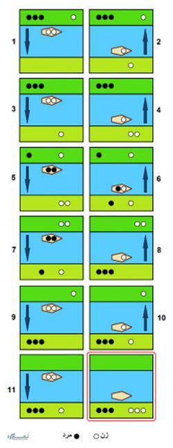 معمای تصویری قایق و سه زوج برای باهوش ها + جواب