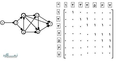 معمای ریاضی جالب سنگ و قورباغه - روش دوم