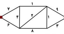 معمای سخت و متفکرانه حدس گزینه صحیح (۰۸) + جواب