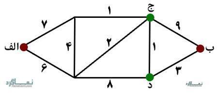 معمای سخت و متفکرانه حدس گزینه صحیح (08) + جواب
